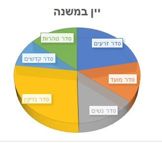 appearances of the term יין in the Mishnah, by order